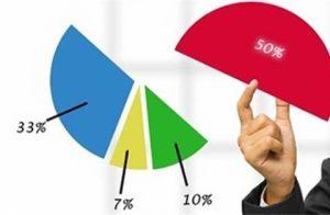 Góp vốn, mua cổ phần, phần vốn góp vào công ty nước ngoài tại Thanh Hóa