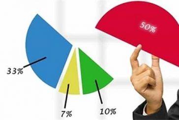 Những lưu ý khi nhà đầu tư nước ngoài góp vốn, mua cổ phần, phần vốn góp của công ty tại Thanh Hóa